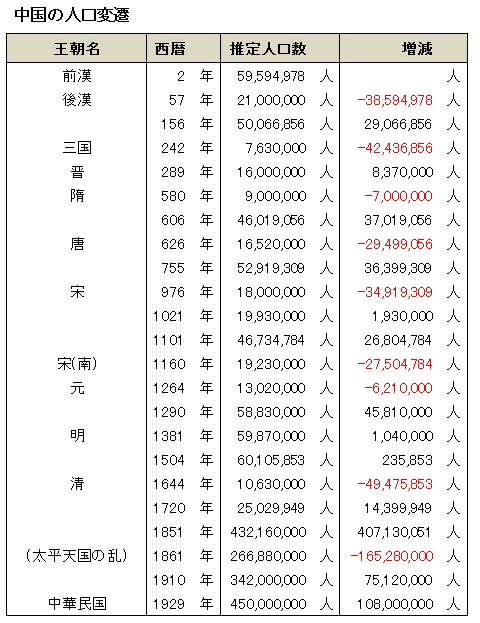 20100523_支那大陸・中国人口の変遷.jpg