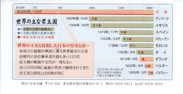 世界の主な君主国_日本会議_S.jpg